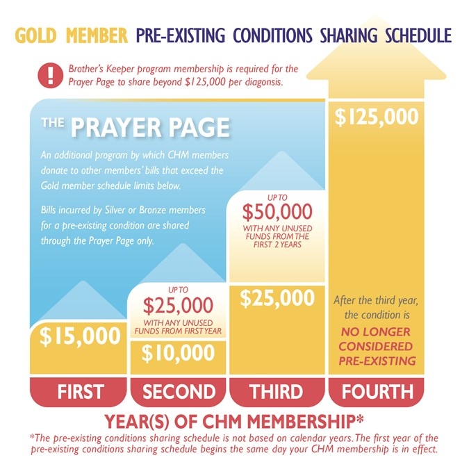 Pre-existing conditions | Christian Healthcare Ministries